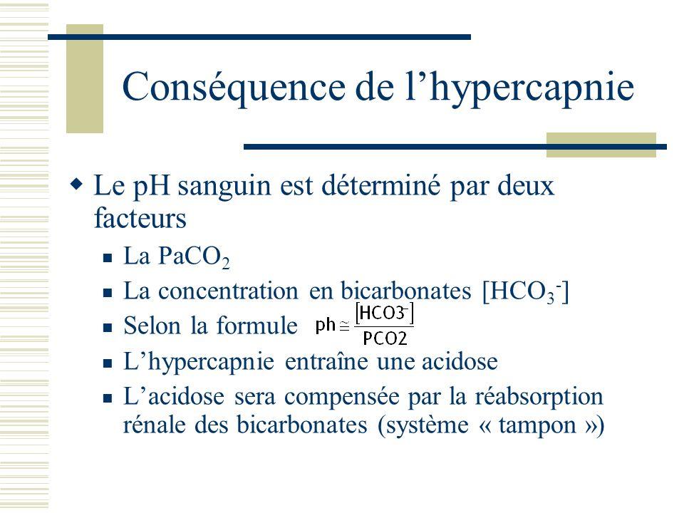 Physiopathologie Hypoxémie aiguë Hypercapnie acidose « décompensée » Exemple de gaz du sang PO 2 =55 mm Hg(80-100) PCO 2 =65 mm Hg(38-42) Ph=7,25(7,37-7,42) [HCO 3 - ]=38 mmol/l(22-26)