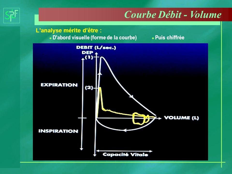 Courbe Débit - Volume L'analyse mérite d'être : D'abord visuelle (forme de la courbe) Puis chiffrée