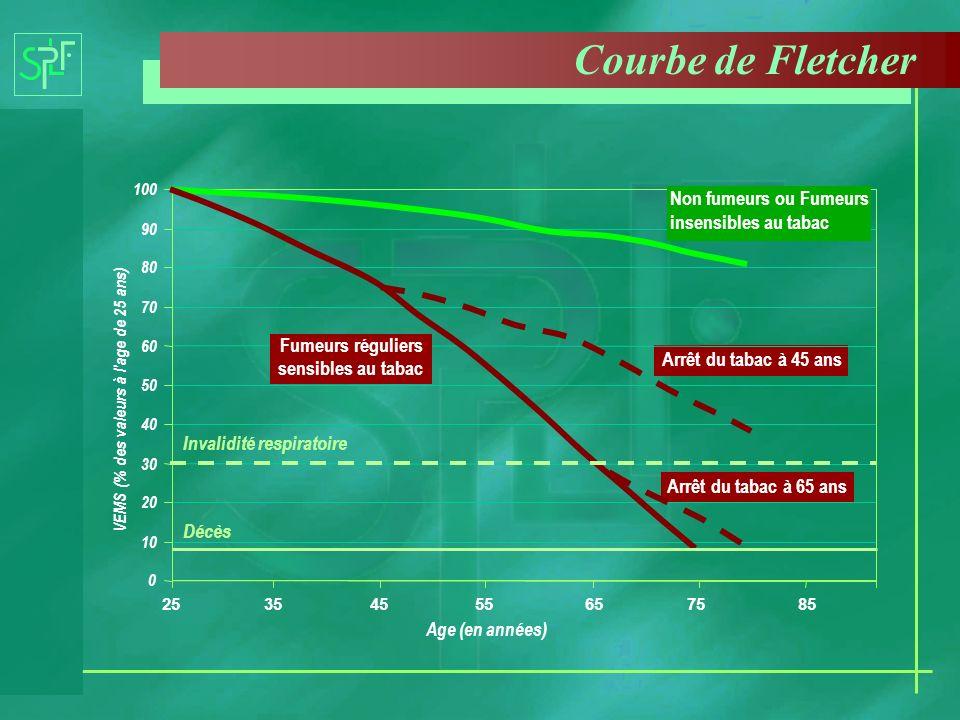 Courbe de Fletcher 0 10 20 30 40 50 60 70 80 90 100 25354555657585 Age (en années) VEMS (% des valeurs à l'age de 25 ans) Arrêt du tabac à 45 ans Arrê
