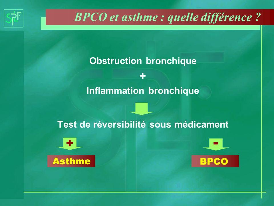 BPCO et asthme : quelle différence ? Obstruction bronchique + Inflammation bronchique Test de réversibilité sous médicament Asthme BPCO + -