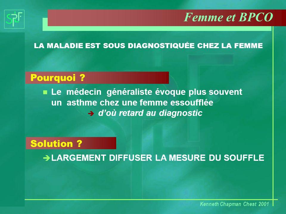 Pourquoi ? Le médecin généraliste évoque plus souvent un asthme chez une femme essoufflée doù retard au diagnostic Solution ? è LARGEMENT DIFFUSER LA