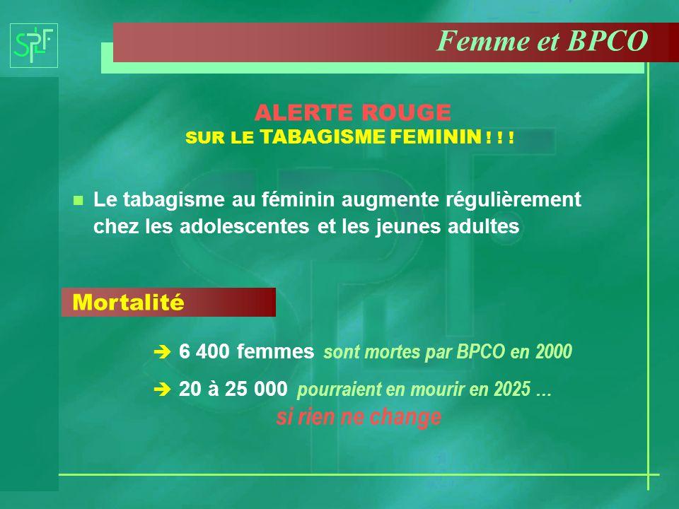 Le tabagisme au féminin augmente régulièrement chez les adolescentes et les jeunes adultes Mortalité 6 400 femmes sont mortes par BPCO en 2000 20 à 25