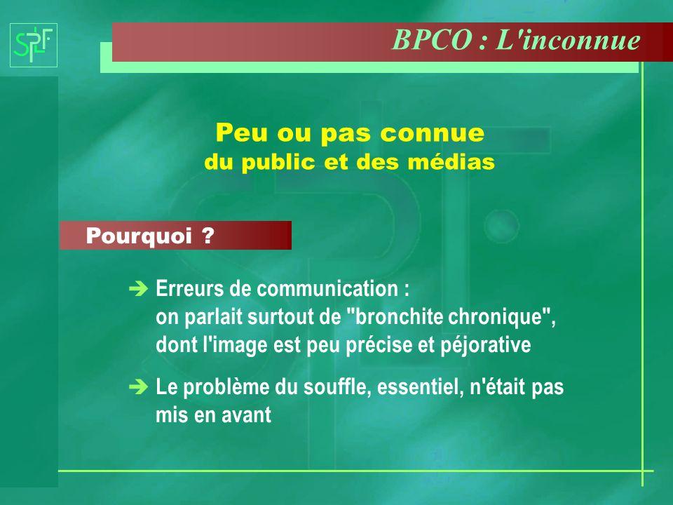 Troisième cause de mortalité par maladie en France (après les maladies cardiovasculaires et les tumeurs) Plus de 15 000 morts par an Des dizaines de milliers de personnes handicapées BPCO : L inconnue meutrière