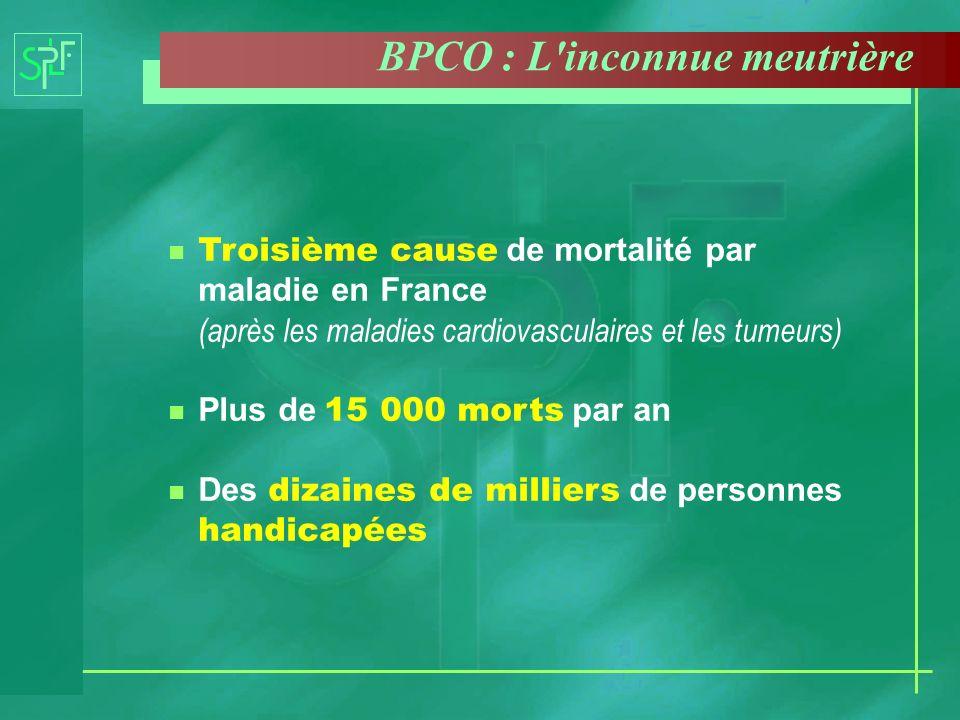 Le tabac est la cause principale de la BPCO La maladie est longtemps silencieuse La BPCO se traduit par le déclin accéléré du souffle L arrêt du tabac ramène ce déclin au rythme de celui du non fumeur BPCO : Une maladie du fumeur