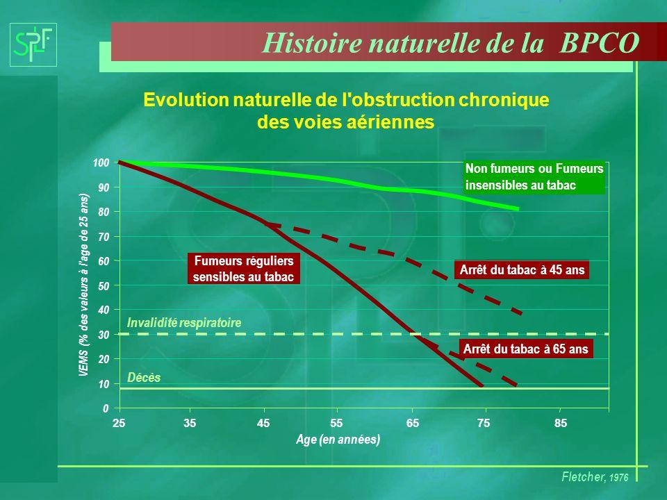 Histoire naturelle de la BPCO Fletcher, 1976 Evolution naturelle de l'obstruction chronique des voies aériennes 0 10 20 30 40 50 60 70 80 90 100 25354