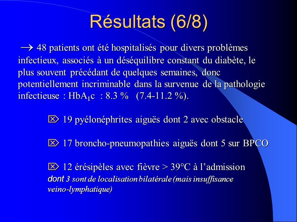 48 patients ont été hospitalisés pour divers problèmes infectieux, associés à un déséquilibre constant du diabète, le plus souvent précédant de quelques semaines, donc potentiellement incriminable dans la survenue de la pathologie infectieuse : HbA 1 c : 8.3 % (7.4-11.2 %).