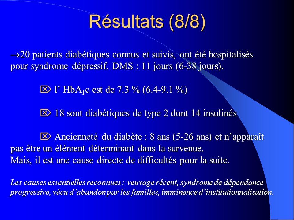 20 patients diabétiques connus et suivis, ont été hospitalisés pour syndrome dépressif.
