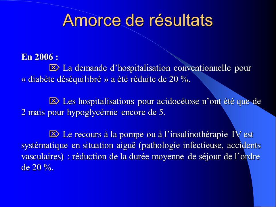En 2006 : La demande dhospitalisation conventionnelle pour « diabète déséquilibré » a été réduite de 20 %.