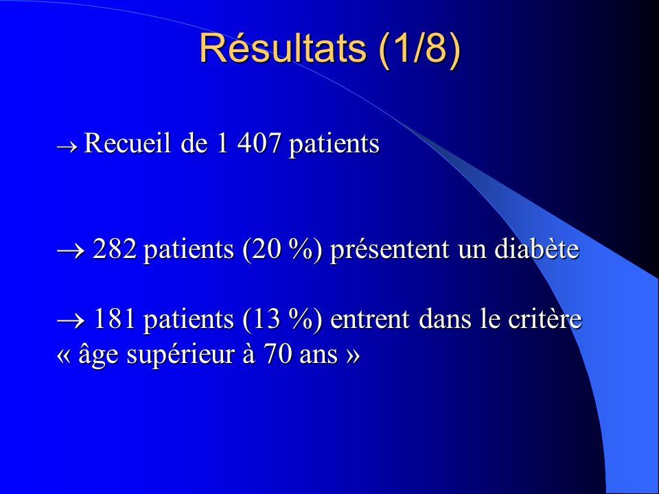 Recueil de 1 407 patients 282 patients (20 %) présentent un diabète 181 patients (13 %) entrent dans le critère « âge supérieur à 70 ans » Recueil de 1 407 patients 282 patients (20 %) présentent un diabète 181 patients (13 %) entrent dans le critère « âge supérieur à 70 ans » Résultats (1/8)