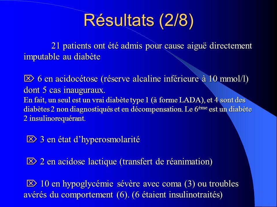 21 ont été adressés pour diabète isolément très déséquilibré HbA 1 c : 9.1 % (8.2 – 14.3%) 21 ont été hospitalisés pour AOMI sévère, dont 15 avec mal perforant.