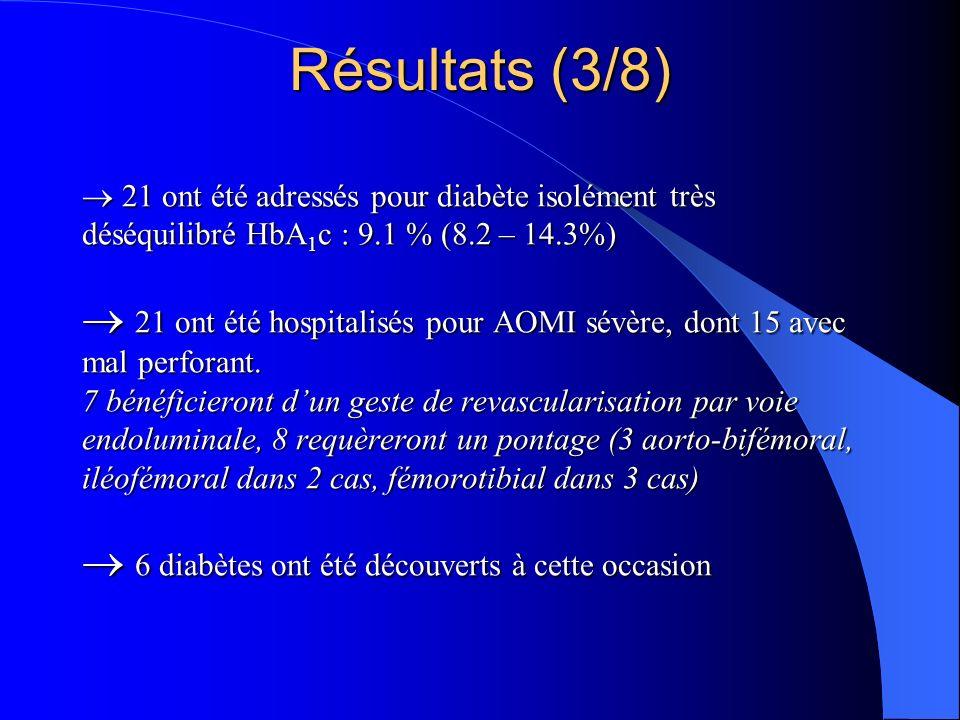 7 patients ont été adressés pour insuffisance rénale (créatininémie supérieure à 300 µmol/l) 5 présentent une protéinurie supérieure à 2.5 g/24 heures 2 ont une protéinurie plus réduite (400 à 750 mg/24 heures) Tous ont une HbA 1 c > 7.5 % HbA 1 c : 8.2 % (7.5 – 10.3 %) 2 seulement étaient connus diabétiques… 7 patients ont été adressés pour insuffisance rénale (créatininémie supérieure à 300 µmol/l) 5 présentent une protéinurie supérieure à 2.5 g/24 heures 2 ont une protéinurie plus réduite (400 à 750 mg/24 heures) Tous ont une HbA 1 c > 7.5 % HbA 1 c : 8.2 % (7.5 – 10.3 %) 2 seulement étaient connus diabétiques… Résultats (4/8)