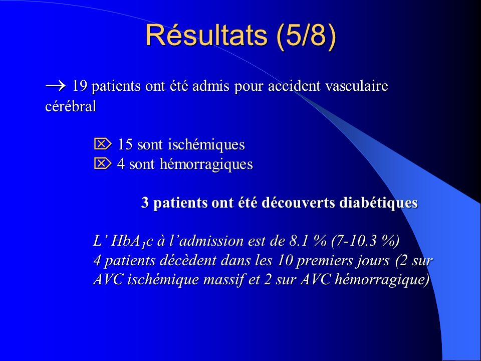 19 patients ont été admis pour accident vasculaire cérébral 15 sont ischémiques 4 sont hémorragiques 3 patients ont été découverts diabétiques L HbA 1 c à ladmission est de 8.1 % (7-10.3 %) 4 patients décèdent dans les 10 premiers jours (2 sur AVC ischémique massif et 2 sur AVC hémorragique) 19 patients ont été admis pour accident vasculaire cérébral 15 sont ischémiques 4 sont hémorragiques 3 patients ont été découverts diabétiques L HbA 1 c à ladmission est de 8.1 % (7-10.3 %) 4 patients décèdent dans les 10 premiers jours (2 sur AVC ischémique massif et 2 sur AVC hémorragique) Résultats (5/8)