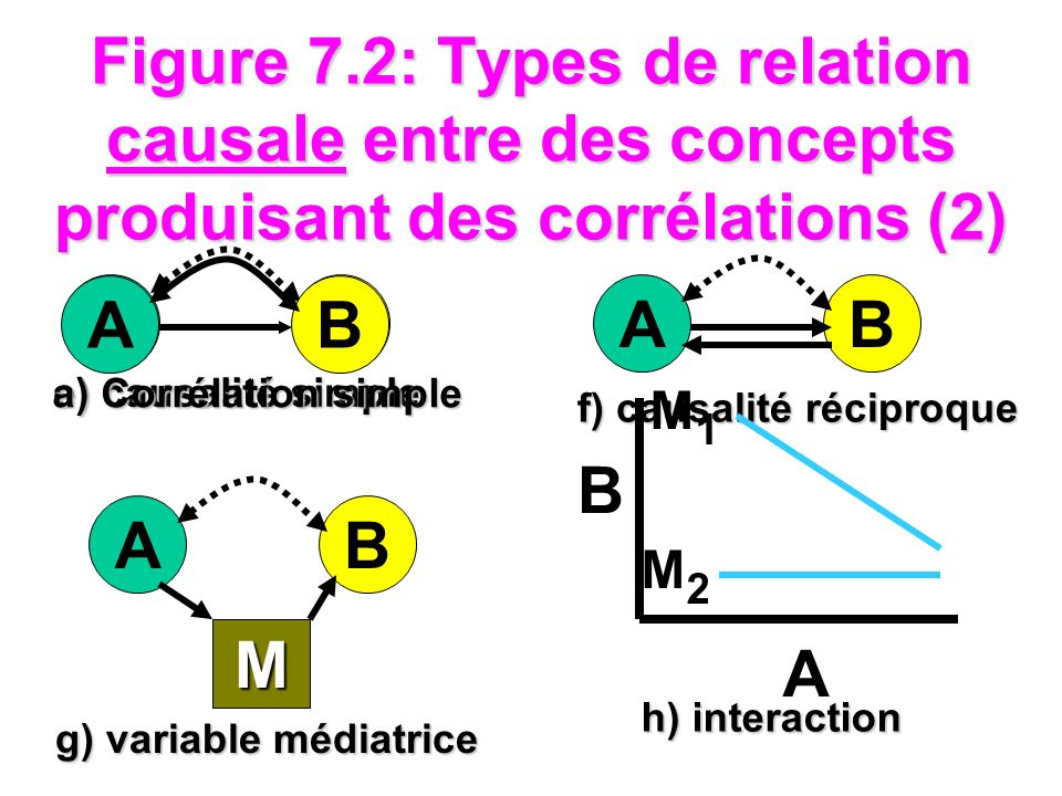 Figure 7.2: Types de relation causale entre des concepts produisant des corrélations (2) AB M g) variable médiatrice AB e) causalité simple AB f) caus