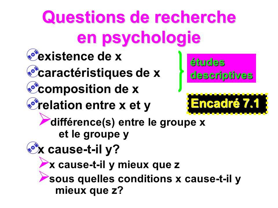 Questions de recherche en psychologie existence de x caractéristiques de x composition de x relation entre x et y différence(s) entre le groupe x et le groupe y x cause-t-il y.