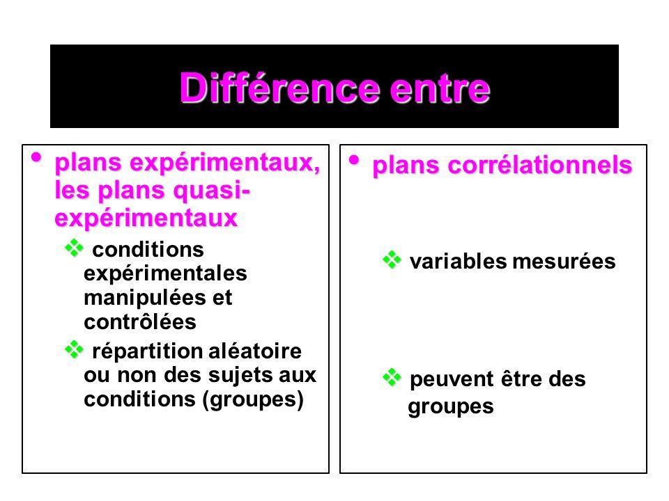 Différence entre plans expérimentaux, les plans quasi- expérimentaux plans expérimentaux, les plans quasi- expérimentaux conditions expérimentales manipulées et contrôlées répartition aléatoire ou non des sujets aux conditions (groupes) plans corrélationnels plans corrélationnels variables mesurées peuvent être des groupes