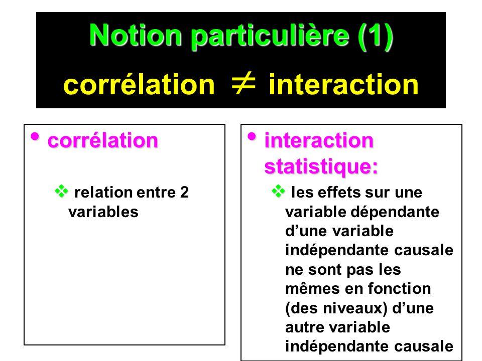 Notion particulière (2) sortes de contrôle Notion particulière (2) 2 sortes de contrôle contrôle expérimental: contrôle expérimental: action planifiée pour annihiler un effet ou le répartir dans toutes les conditions contrôle statistique: contrôle statistique: calcul pour soutirer des relations (corrélations, covariances) dune relation multivariée