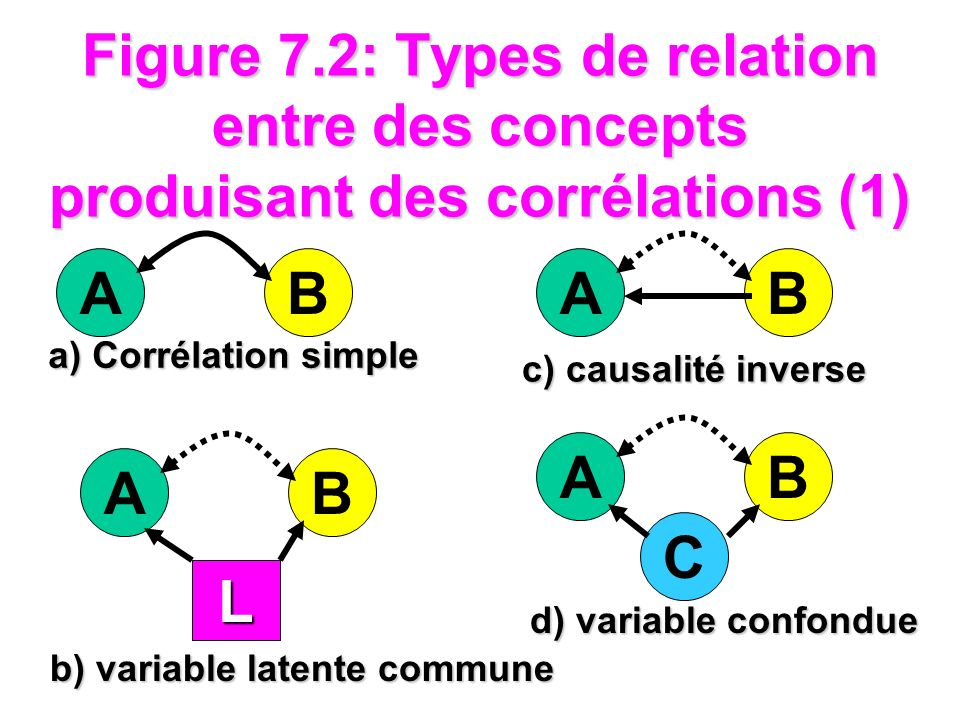 Figure 7.2: Types de relation entre des concepts produisant des corrélations (1) AB a) Corrélation simple AB L b) variable latente commune AB c) causa
