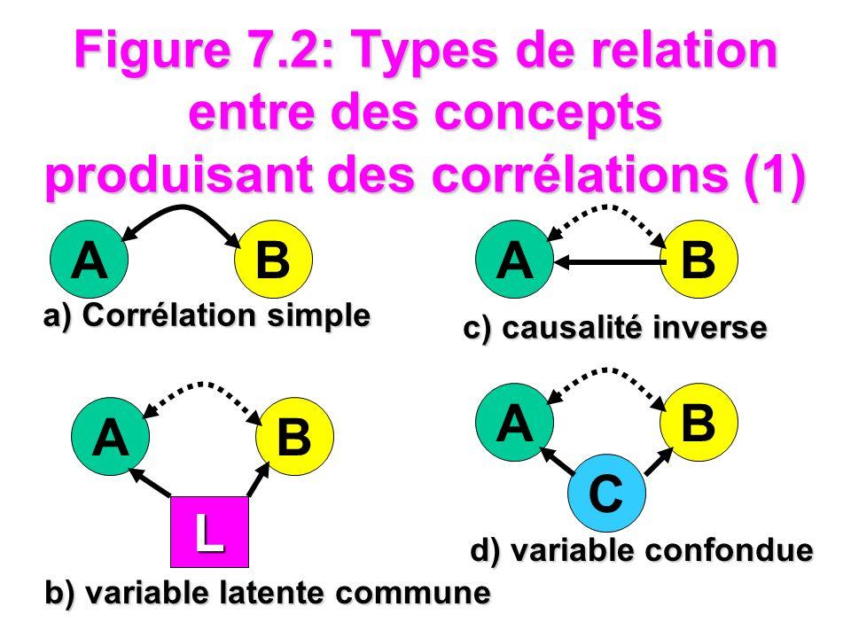 Figure 7.2: Types de relation causale entre des concepts produisant des corrélations (2) AB M g) variable médiatrice AB e) causalité simple AB f) causalité réciproque B A M1M1 M2M2 h) interaction AB a) Corrélation simple