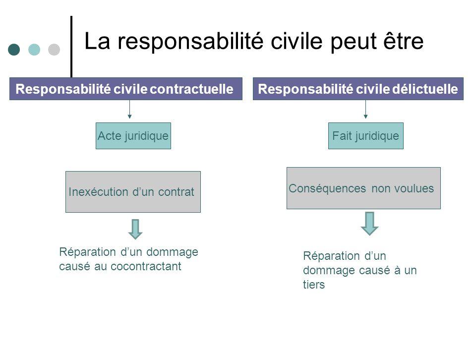 Acte juridiqueFait juridique Inexécution dun contrat Conséquences non voulues Responsabilité civile contractuelleResponsabilité civile délictuelle Rép