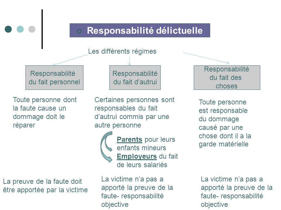 Responsabilité délictuelle Responsabilité du fait personnel Responsabilité du fait dautrui Responsabilité du fait des choses Les différents régimes Ce