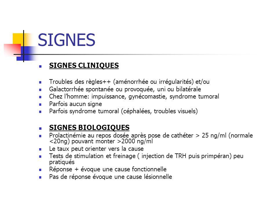SIGNES SIGNES CLINIQUES Troubles des règles++ (aménorrhée ou irrégularités) et/ou Galactorrhée spontanée ou provoquée, uni ou bilatérale Chez lhomme: