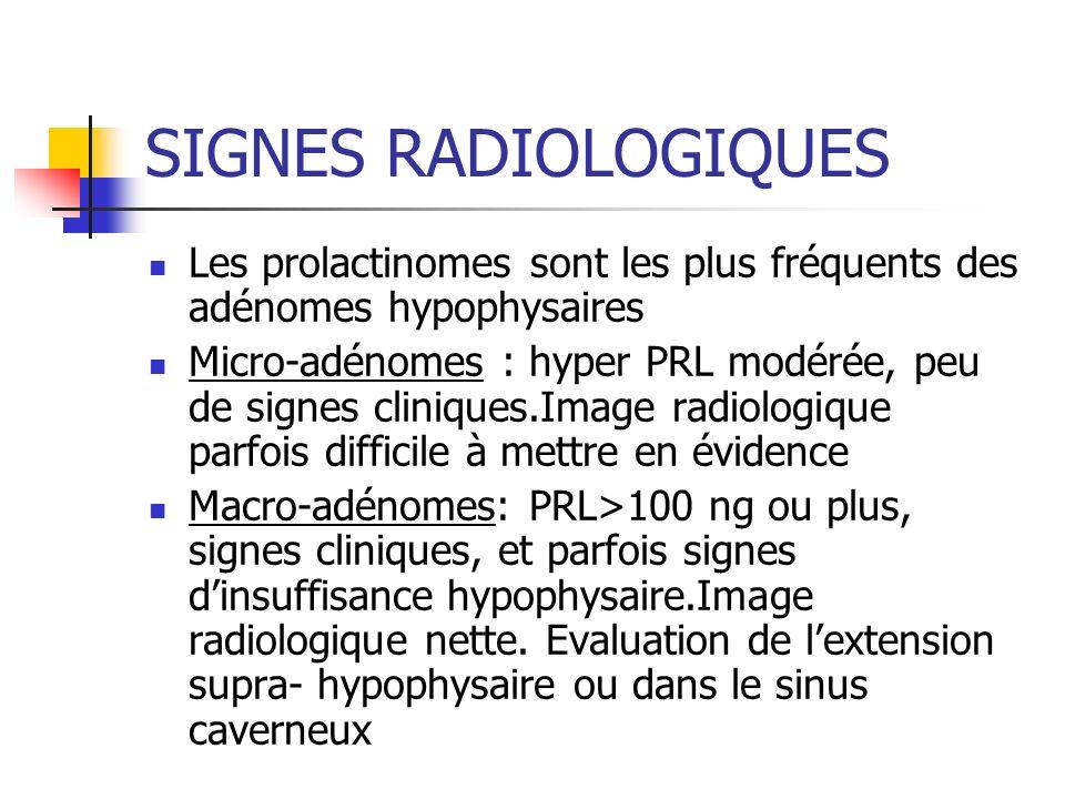 SIGNES RADIOLOGIQUES Les prolactinomes sont les plus fréquents des adénomes hypophysaires Micro-adénomes : hyper PRL modérée, peu de signes cliniques.
