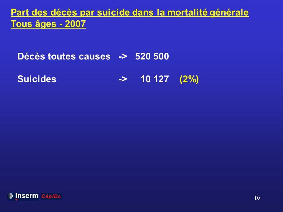 10 Part des décès par suicide dans la mortalité générale Tous âges - 2007 Décès toutes causes -> 520 500 Suicides -> 10 127 (2%)