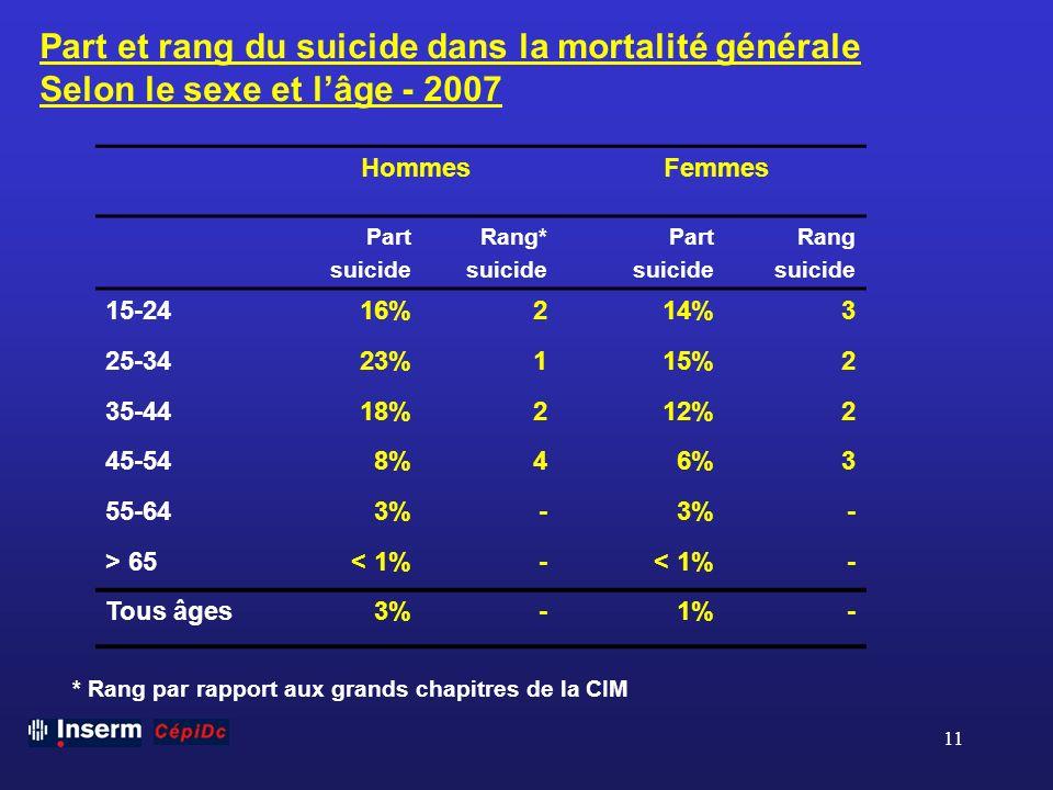 11 Part et rang du suicide dans la mortalité générale Selon le sexe et lâge - 2007 Hommes Femmes Part suicide Rang* suicide Part suicide Rang suicide
