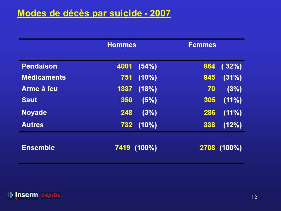 12 Modes de décès par suicide - 2007 HommesFemmes Pendaison4001 (54%)864 ( 32%) Médicaments751 (10%)845 (31%) Arme à feu1337 (18%)70 (3%) Saut350 (5%)
