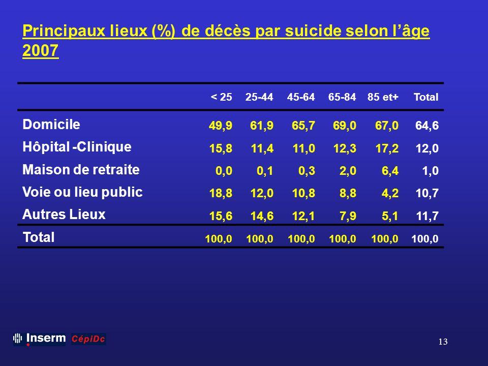 13 Principaux lieux (%) de décès par suicide selon lâge 2007 < 2525-4445-6465-8485 et+Total Domicile 49,961,965,769,067,064,6 Hôpital -Clinique 15,811