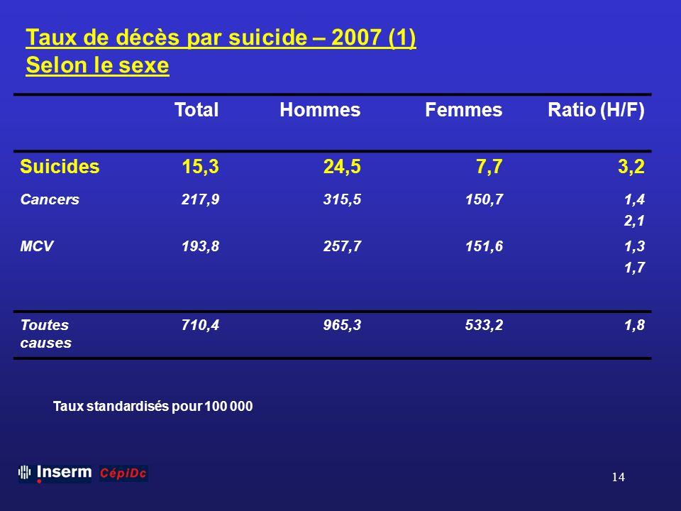 14 Taux de décès par suicide – 2007 (1) Selon le sexe TotalHommesFemmesRatio (H/F) Suicides15,324,57,73,2 Cancers217,9315,5150,71,4 2,1 MCV193,8257,71