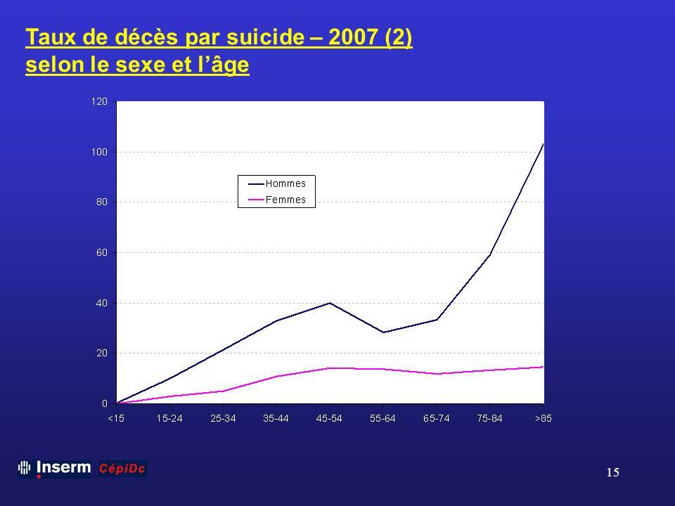 15 Taux de décès par suicide – 2007 (2) selon le sexe et lâge