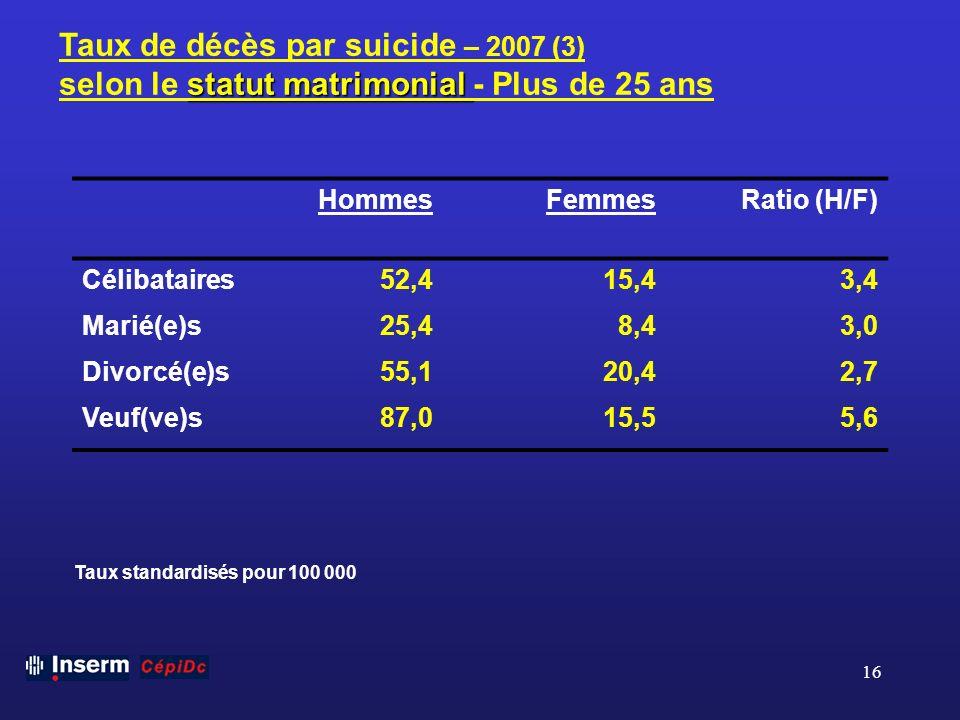 16 Taux de décès par suicide – 2007 (3) statut matrimonial selon le statut matrimonial - Plus de 25 ans Taux standardisés pour 100 000 HommesFemmesRat
