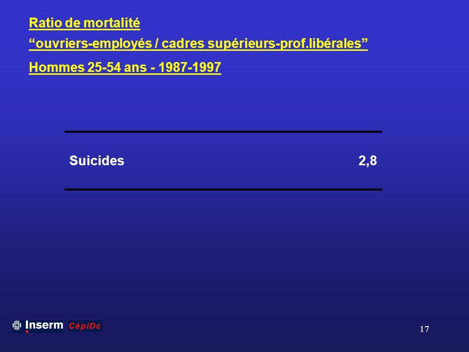 17 Ratio de mortalité ouvriers-employés / cadres supérieurs-prof.libérales Hommes 25-54 ans - 1987-1997 Suicides 2,8