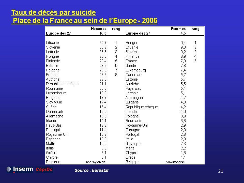 21 Taux de décès par suicide Place de la France au sein de lEurope - 2006 Source : Eurostat