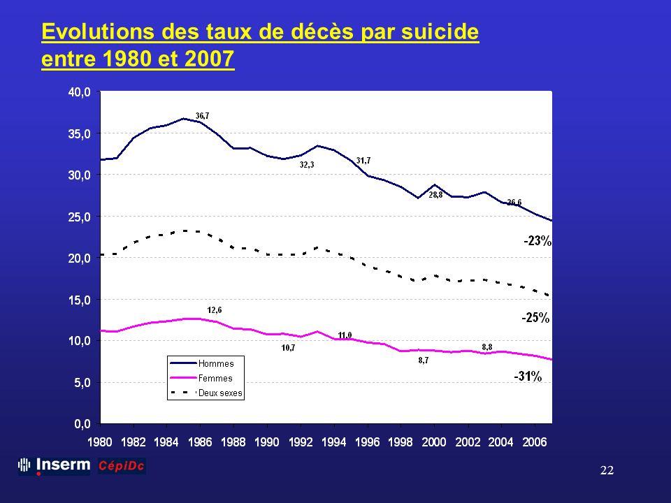 22 Evolutions des taux de décès par suicide entre 1980 et 2007