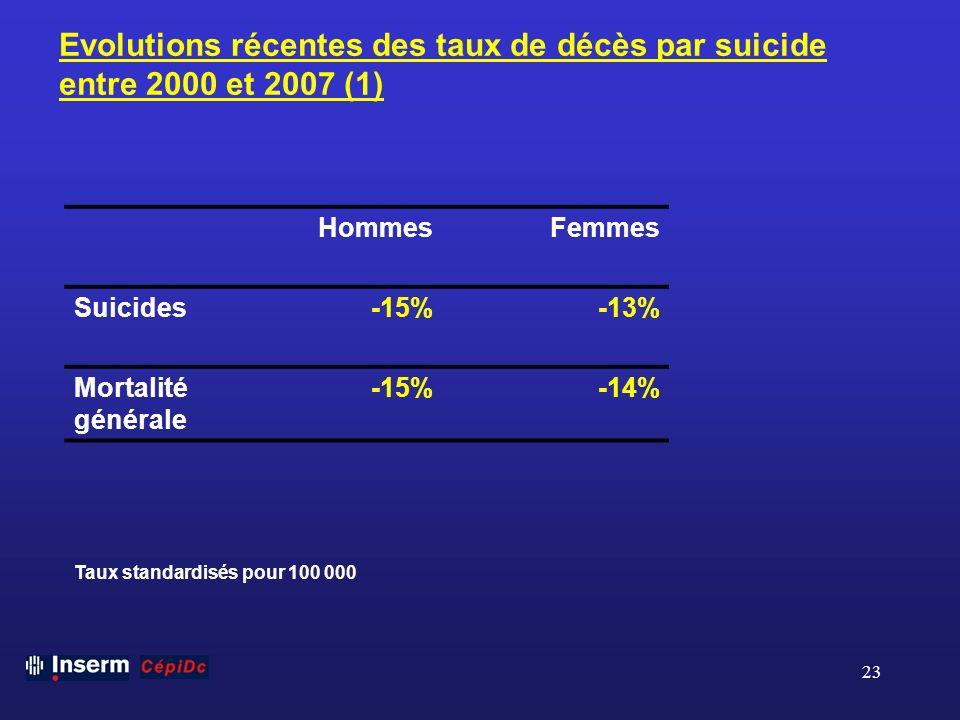 23 Evolutions récentes des taux de décès par suicide entre 2000 et 2007 (1) HommesFemmes Suicides-15%-13% Mortalité générale -15%-14% Taux standardisé