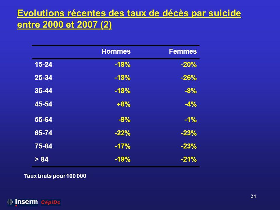 24 Evolutions récentes des taux de décès par suicide entre 2000 et 2007 (2) Taux bruts pour 100 000 HommesFemmes 15-24-18%-20% 25-34-18%-26% 35-44-18%