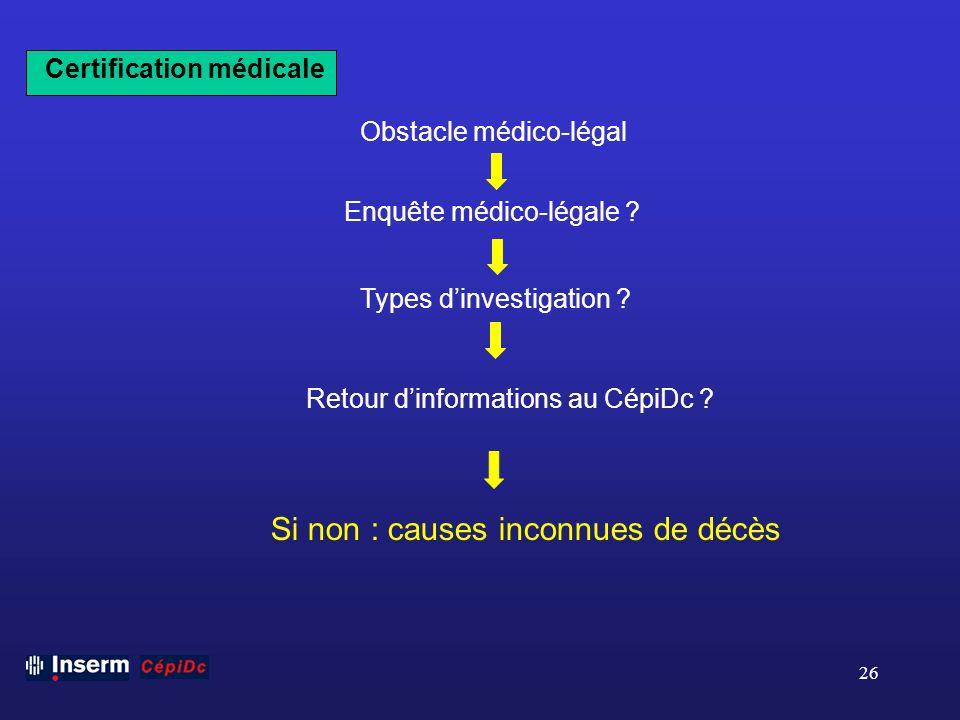 26 Certification médicale Obstacle médico-légal Enquête médico-légale ? Types dinvestigation ? Retour dinformations au CépiDc ? Si non : causes inconn