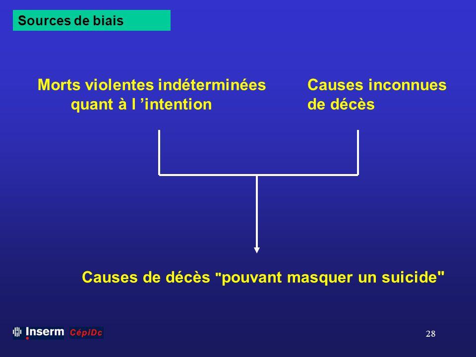 28 Morts violentes indéterminées quant à l intention Causes inconnues de décès Causes de décès