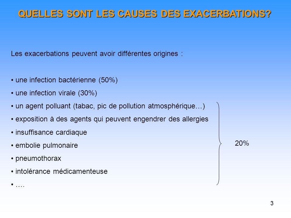 3 Les exacerbations peuvent avoir différentes origines : une infection bactérienne (50%) une infection virale (30%) un agent polluant (tabac, pic de p