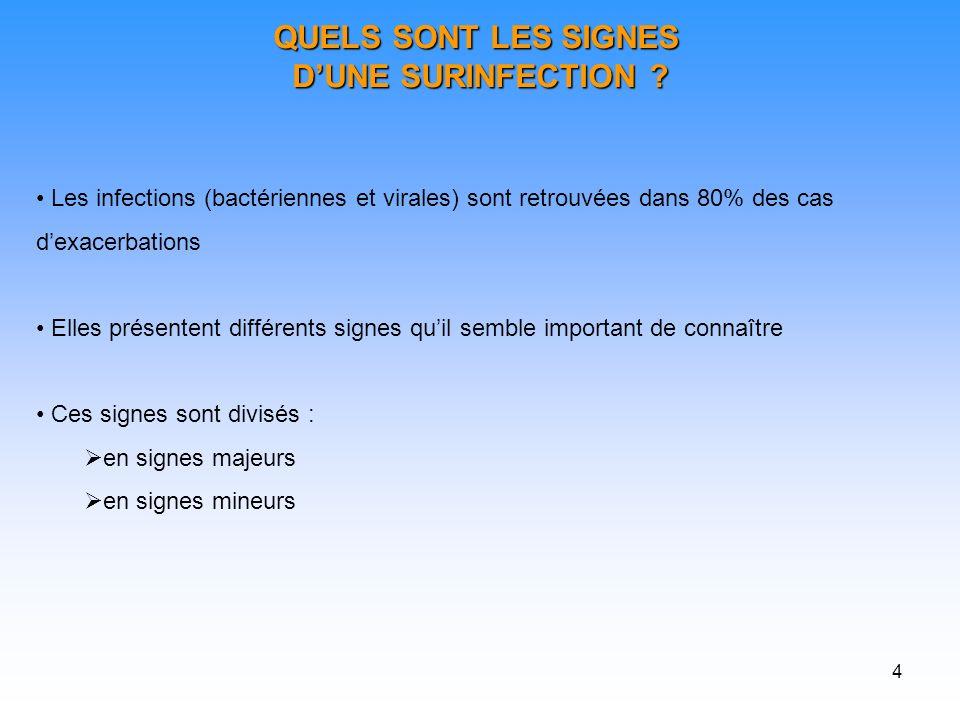4 QUELS SONT LES SIGNES DUNE SURINFECTION .DUNE SURINFECTION .