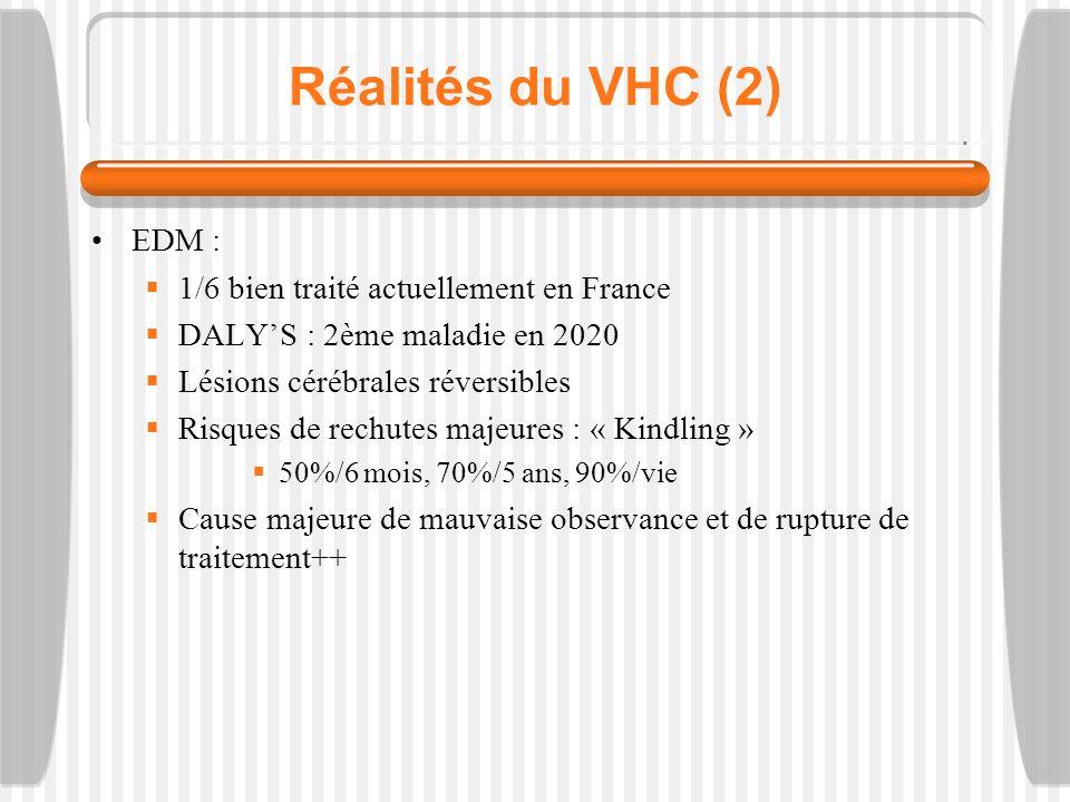 Réalités du VHC (2) EDM : 1/6 bien traité actuellement en France DALYS : 2ème maladie en 2020 Lésions cérébrales réversibles Risques de rechutes majeures : « Kindling » 50%/6 mois, 70%/5 ans, 90%/vie Cause majeure de mauvaise observance et de rupture de traitement++