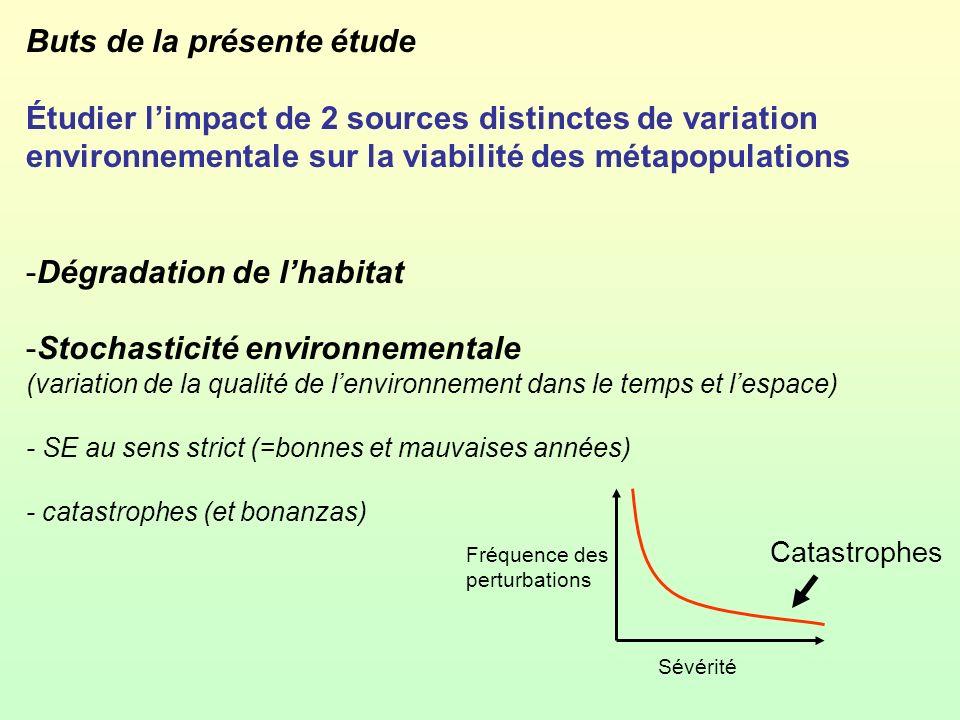 Buts de la présente étude Étudier limpact de 2 sources distinctes de variation environnementale sur la viabilité des métapopulations -Dégradation de l