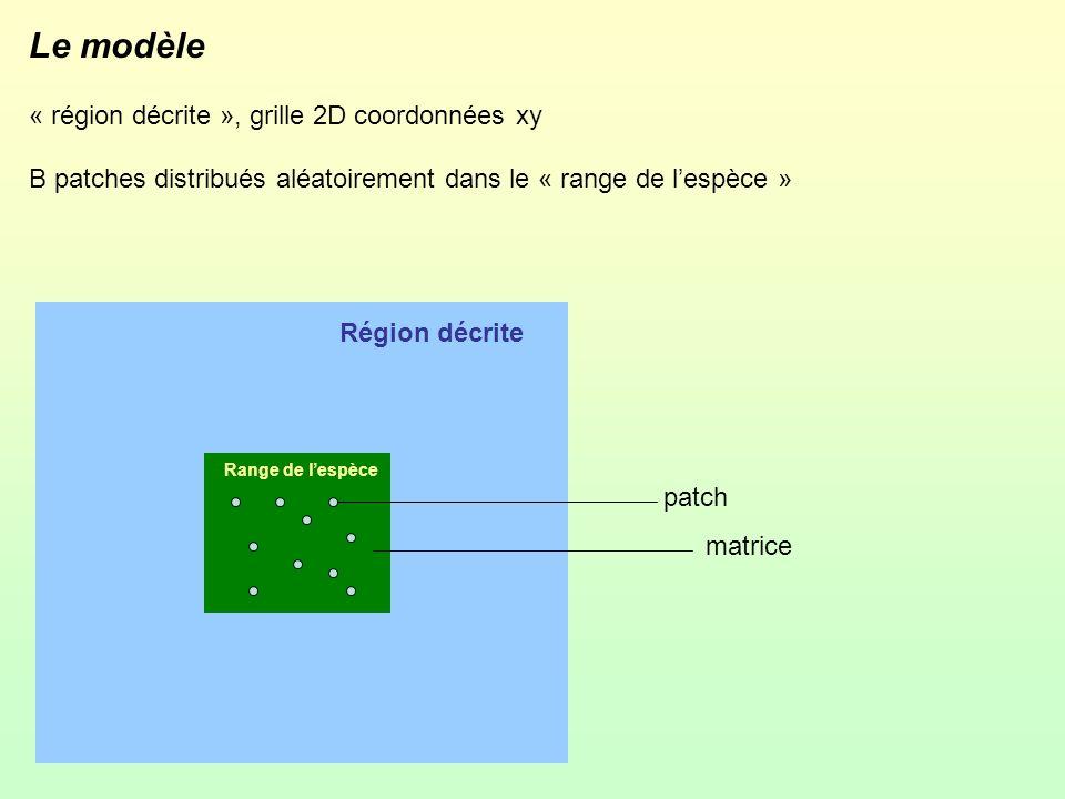 Le modèle « région décrite », grille 2D coordonnées xy B patches distribués aléatoirement dans le « range de lespèce » Région décrite Range de lespèce