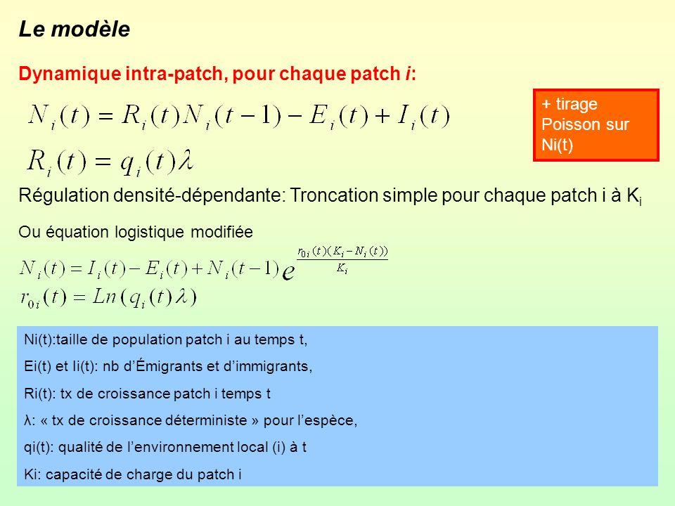 Le modèle Dynamique intra-patch, pour chaque patch i: Régulation densité-dépendante: Troncation simple pour chaque patch i à K i Ou équation logistiqu