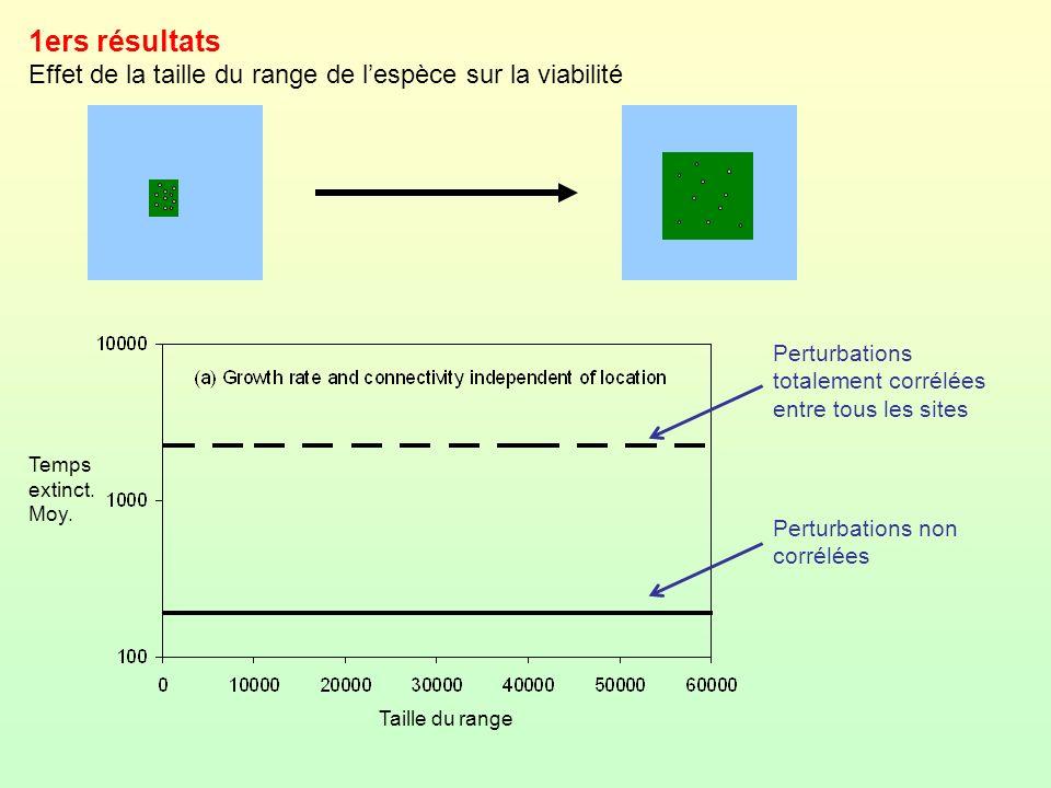 1ers résultats Effet de la taille du range de lespèce sur la viabilité Perturbations totalement corrélées entre tous les sites Perturbations non corré