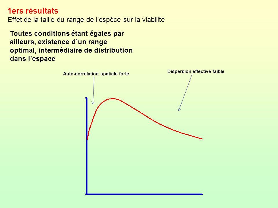1ers résultats Effet de la taille du range de lespèce sur la viabilité Toutes conditions étant égales par ailleurs, existence dun range optimal, inter
