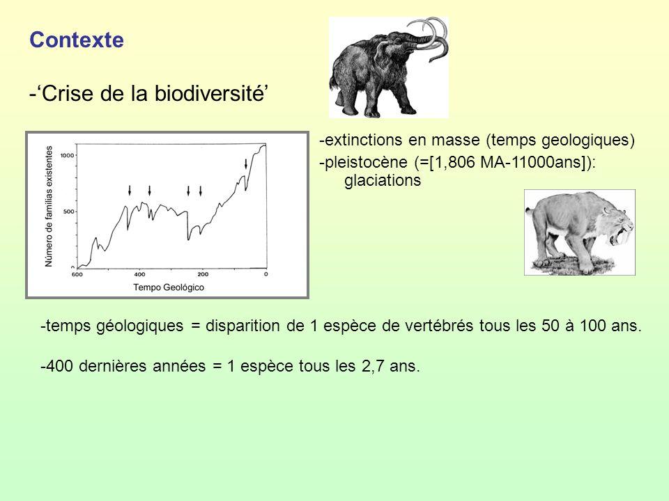 Contexte -Crise de la biodiversité -extinctions en masse (temps geologiques) -pleistocène (=[1,806 MA-11000ans]): glaciations -temps géologiques = dis