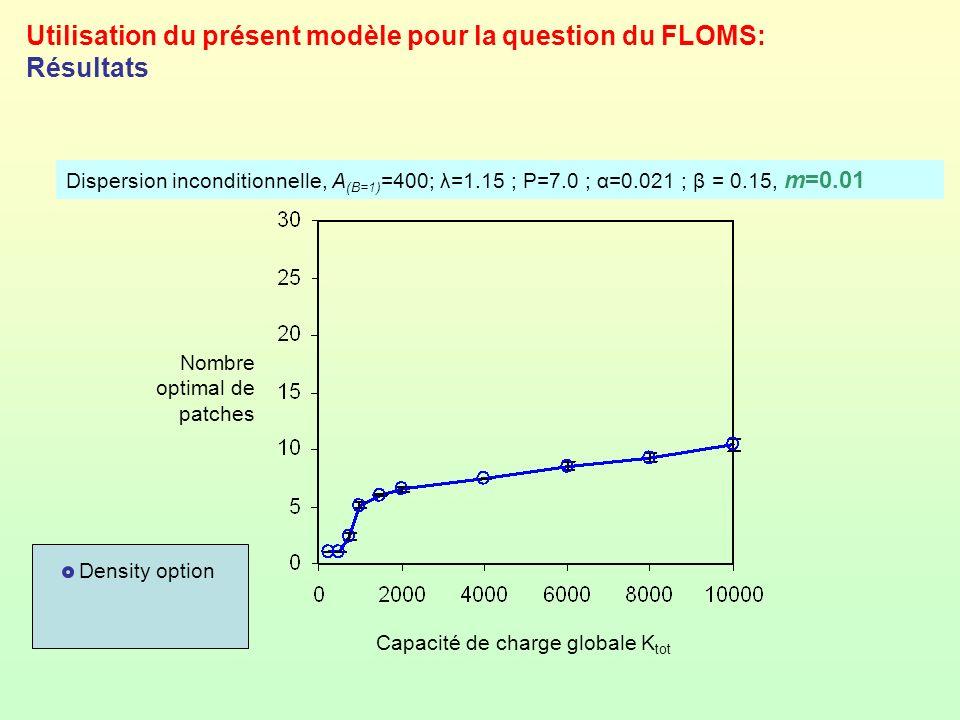 Utilisation du présent modèle pour la question du FLOMS: Résultats Dispersion inconditionnelle, A (B=1) =400; λ=1.15 ; P=7.0 ; α=0.021 ; β = 0.15, m=0